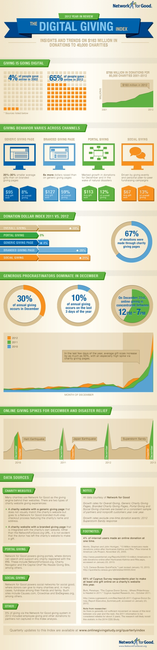 2012-digital-giving-index-infographic_511137fd7d89c